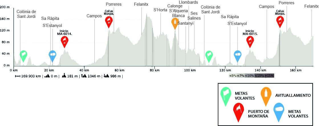 Altitude map for the Vuelta Mallorca