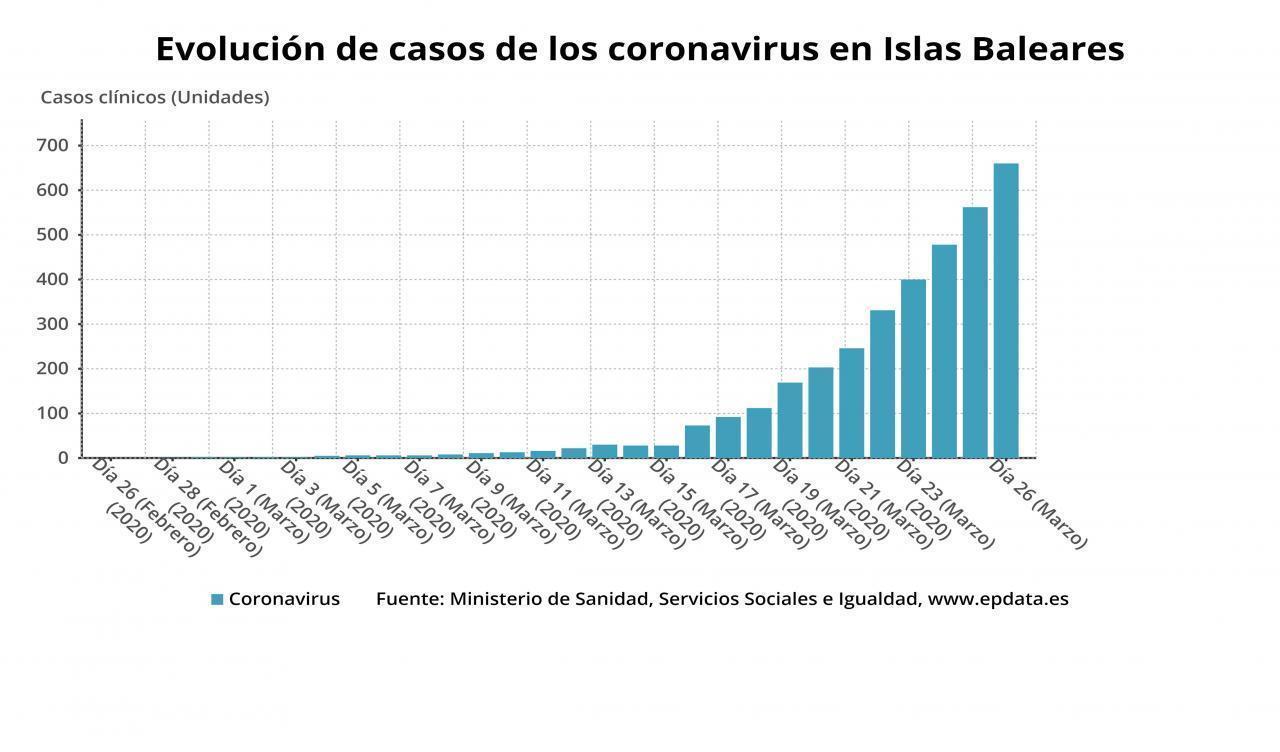 Graphic of confirmed coronavirus cases in Balearic Islands.