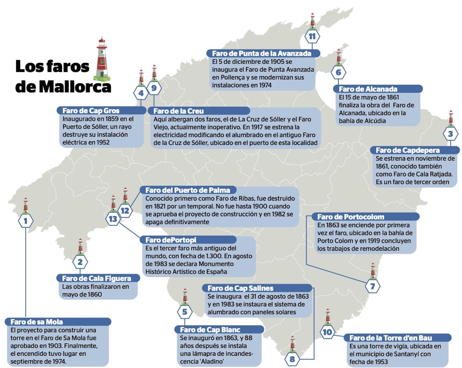 Mallorca Lighthouse Map.