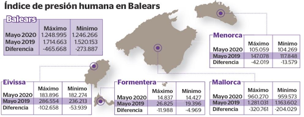 Population of the Balearic Islands usually doubles in May.