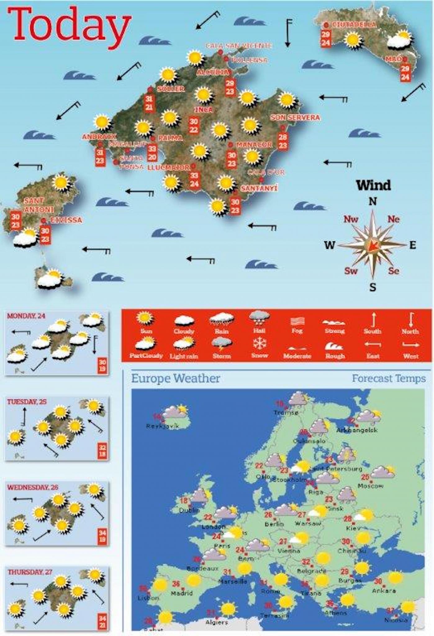 Pronóstico del tiempo semanal.