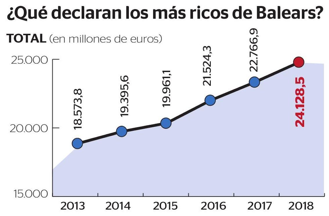 What the richest in the Balearics declared.