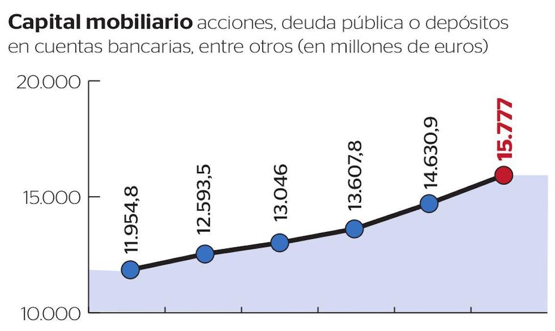 Movable capital shares, public debt & bank deposits.