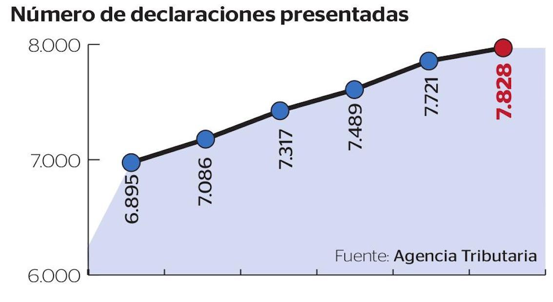 Number of declarations presented.