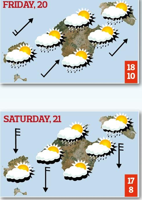 Friday and Saturday forecast on the Balearic Islands