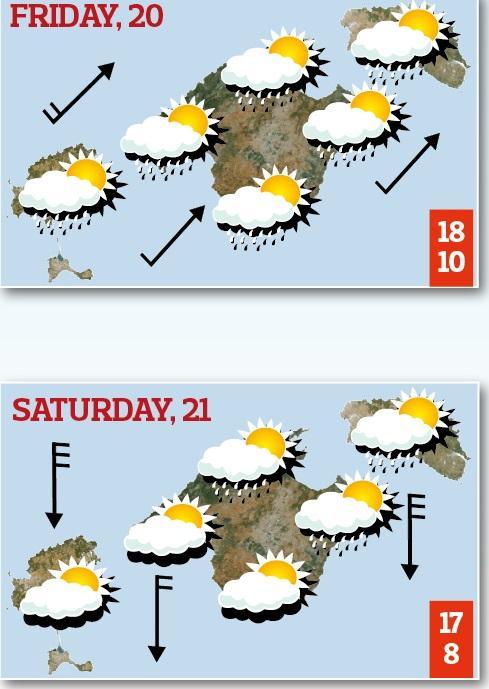 Previsión viernes y sábado en las Islas Baleares