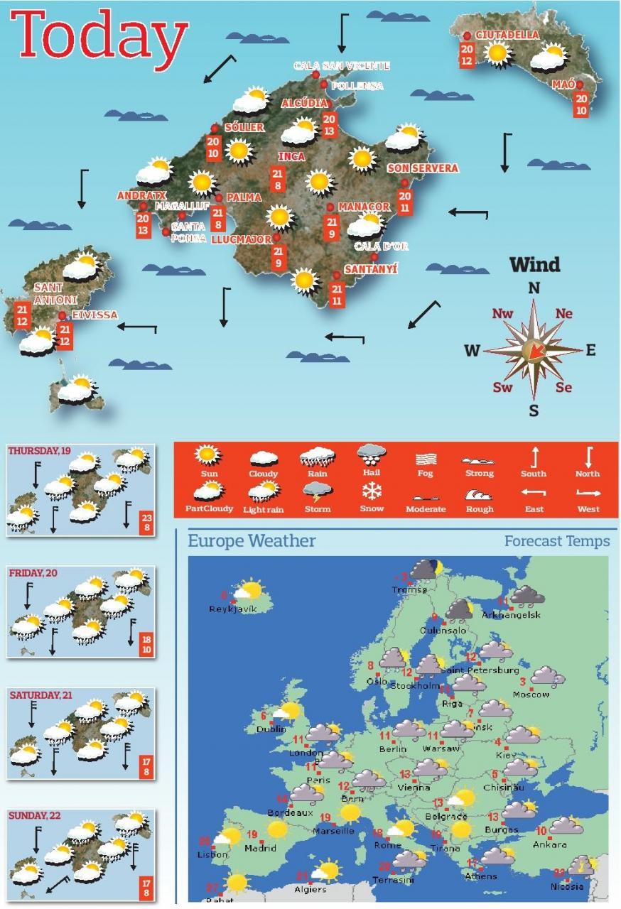 Previsión de cinco días en las Islas Baleares