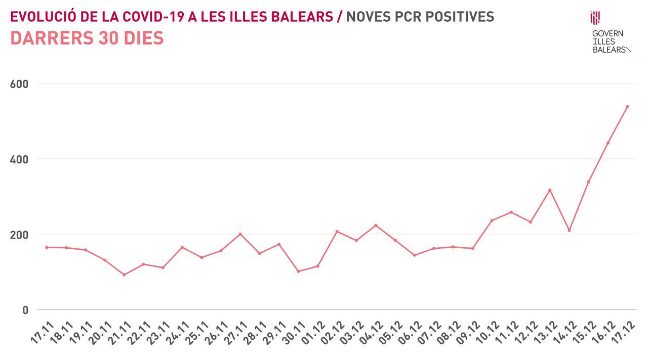 Gráfico Covid-19 de nuevos casos en Baleares