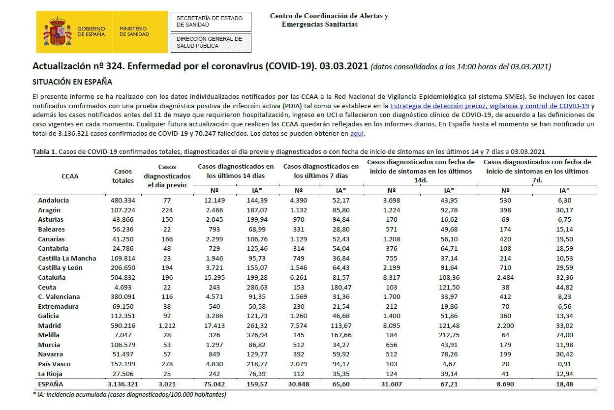 Accumulated Incidence Rates in Spain.