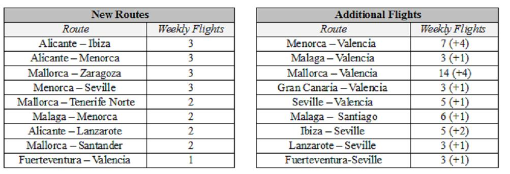 New routes and flights by Ryanair