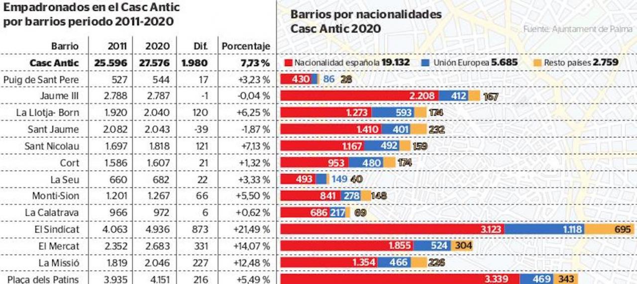 Old Town Population 2011-2020 & Neighbourhood Nationalities, Palma.