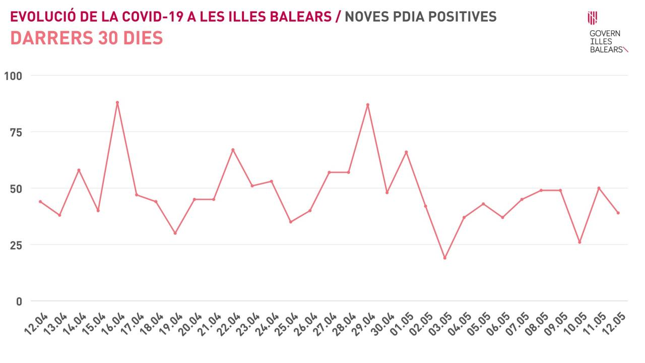 Covid graph of active cases on the Balearic Islands