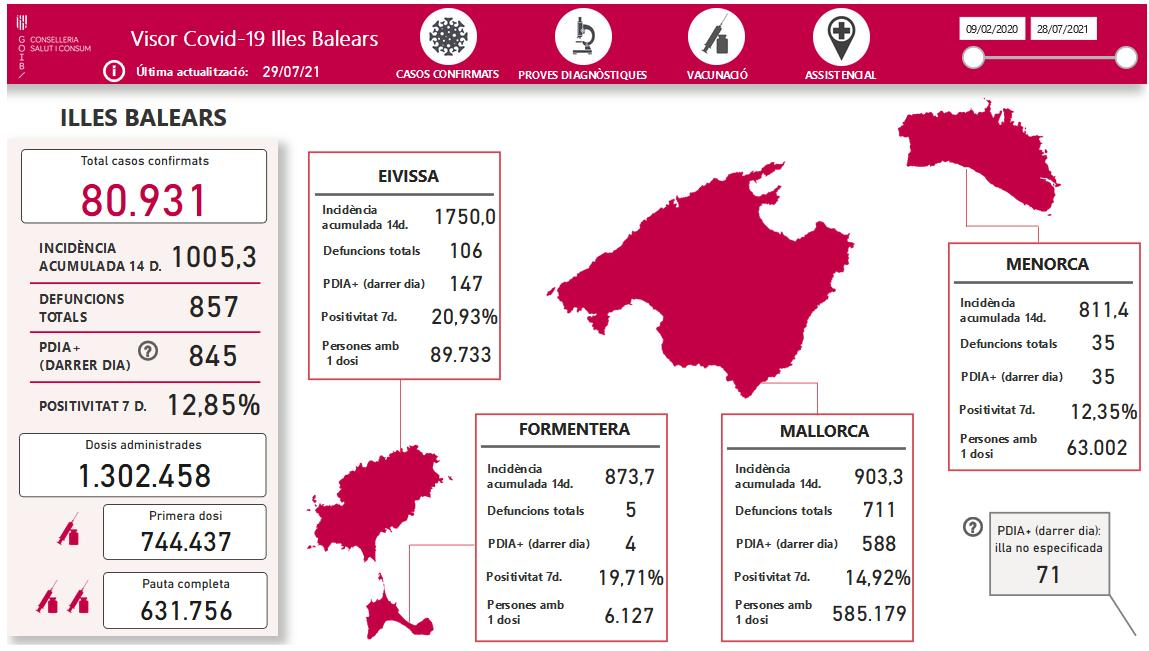 Covid-19 cases on the Balearic Islands as of July 29
