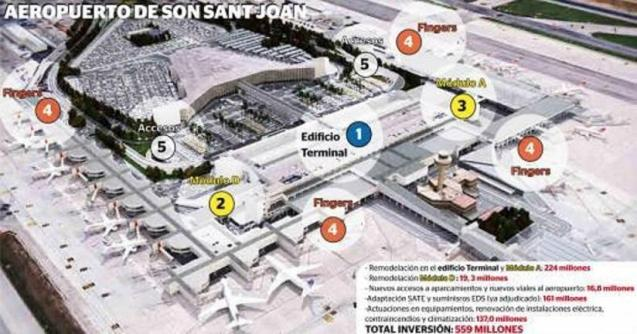 Graphic of the works planned at Son Sant Joan airport
