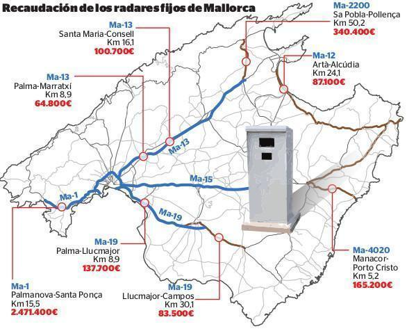 Graphic of Fixed Radars fines in Majorca.
