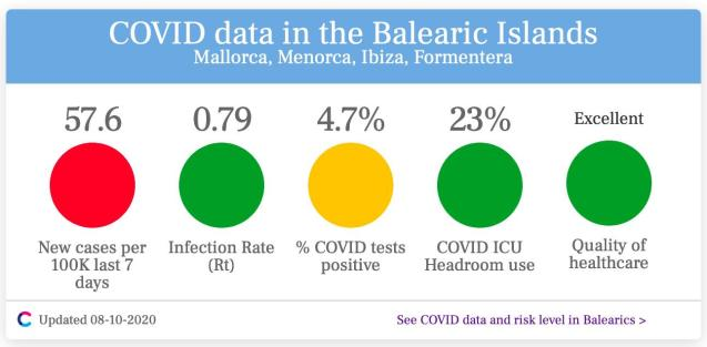 Pandemic risk traffic lights for Balearics