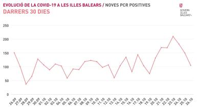 Graph showing new positive cases on the Balearic Islands.