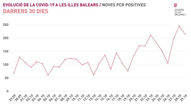 Graph showing new positive cases on the Balearic Islands