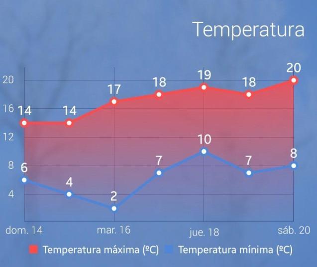 Gradual increase in temperatures.