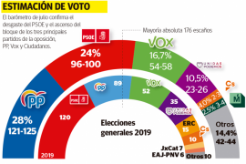 Spanish government would be ousted from office if general election was held today : poll